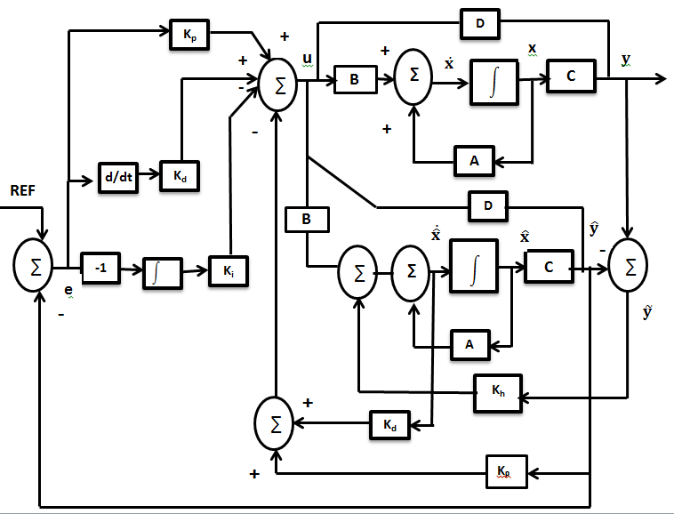 2. Block diagram of reliable robust PID controller (with í