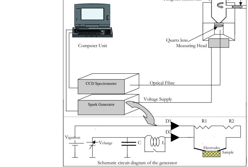 Schematic diagram of the sliding spark spectrometer, and