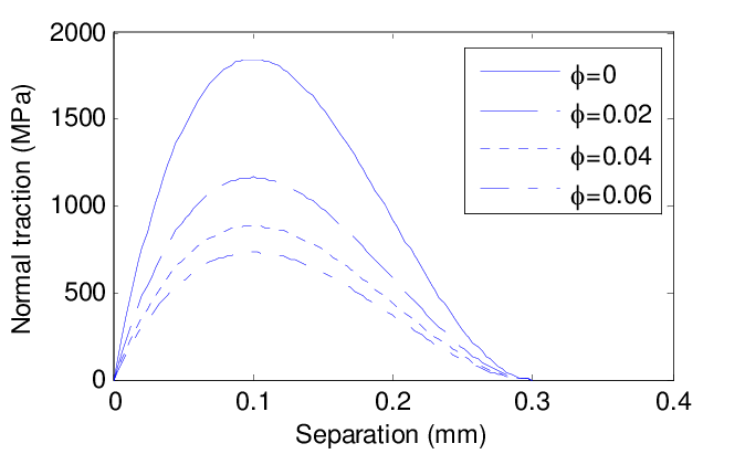 Traction-separation function used in this work, showing
