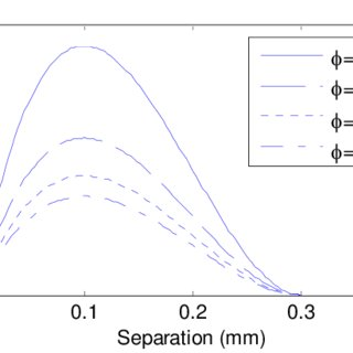 Computed hydrogen concentration in lattice (ppm) after