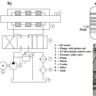 a) Hydraulic test rig, b) Circuit diagram of hydraulic