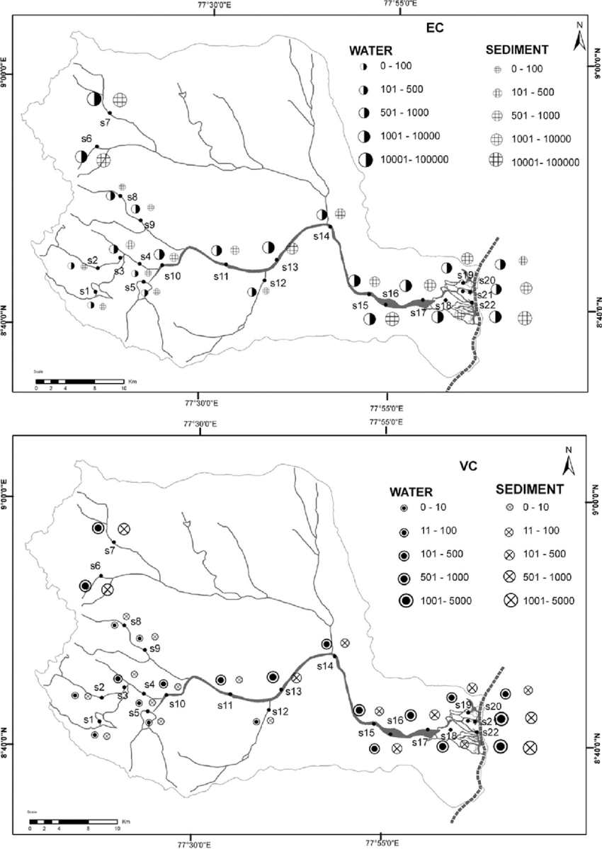 Spatial variations of indicators in water (W) and sediment