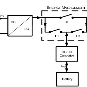 (PDF) An Optimal Energy Management System for PV/Battery