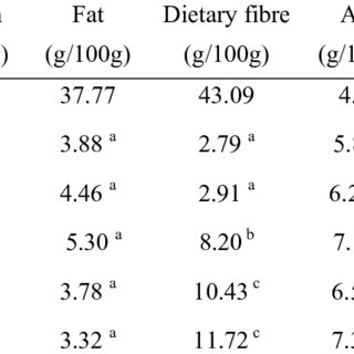 (PDF) Effects of chia flour incorporation on the nutritive