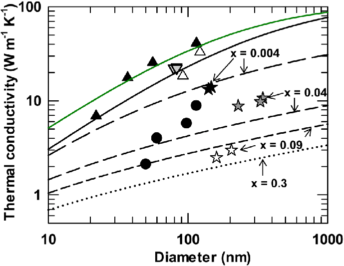 Thermal conductivity as a function of diameter for Si and