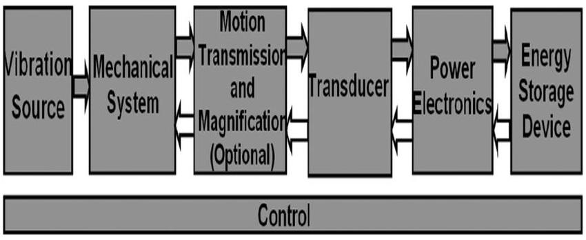 Block diagram of a vibration energy harvesting system