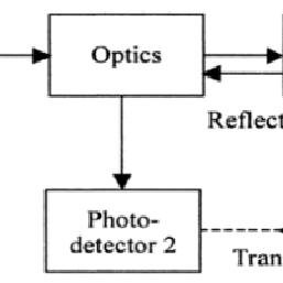 (PDF) Optical Sensors And Their Use In Medical Field