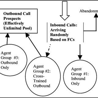 (PDF) Call center simulations: call center simulation