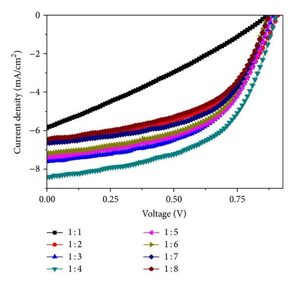 UV-vis absorption spectra of pristine PCDTBT and PC71BM