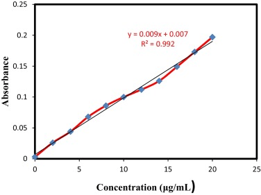 Calibration curve of AgSD in 0.05% ammonia solution at