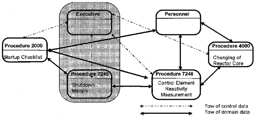 Operations support system for a nuclear power plant