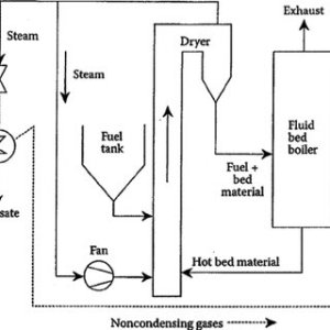 Schematic of a heat pump drying system: 1, process circuit; 2,   Download Scientific Diagram