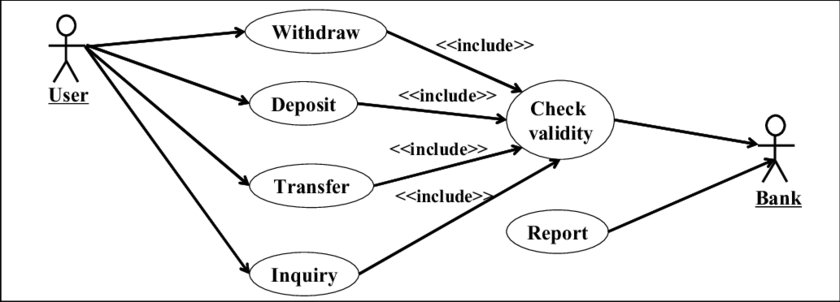 shows the use case diagram for ATM application generated