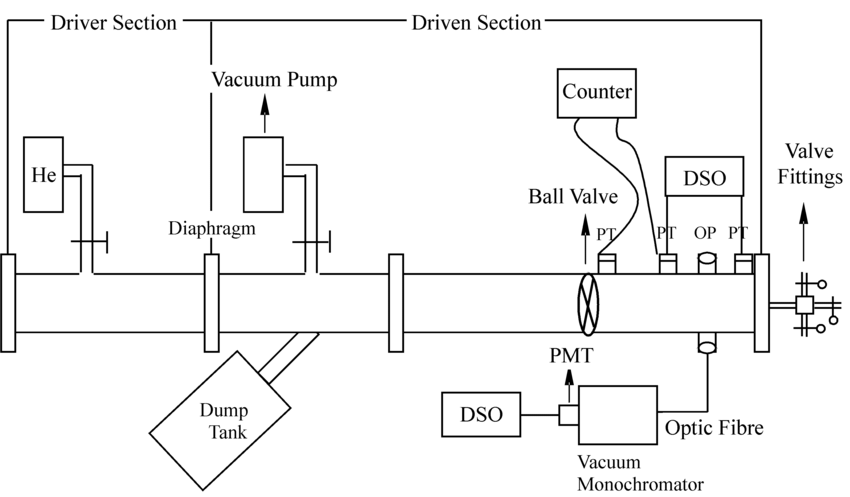 Schematic diagram of the chemical shock tube, CST2. DSO