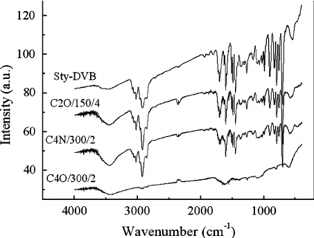 Infrared spectra of the styrene–divinylbenzene template