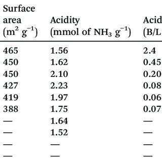 (PDF) Metal ion-exchanged zeolites as solid acid catalysts