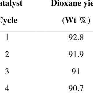 2. Classification of acids and bases on Pearson's HSAB