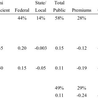 (PDF) The Distribution of the Burden of US Health Care