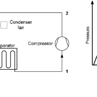 7: Components of a building HVAC system (Source: E Source