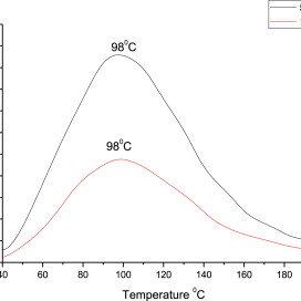 (PDF) Down conversion luminescence behavior of Er and Yb