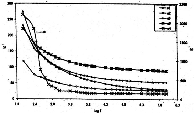 Variation of dielectric constant (ε ) with frequency for
