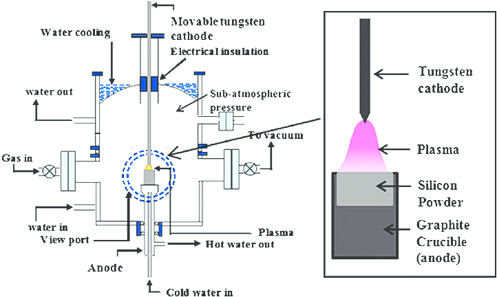 Schematic diagram of thermal plasma reactor used for