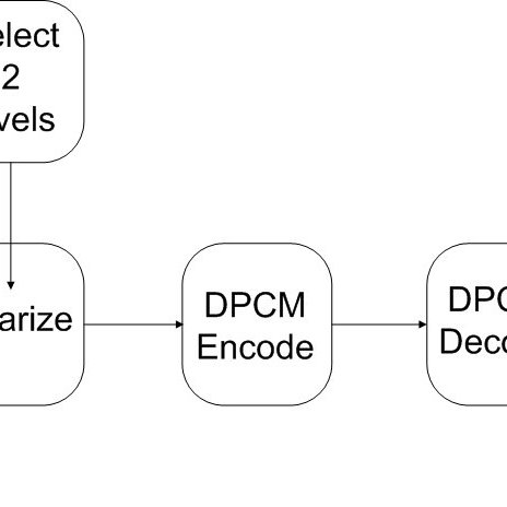 A simple DPCM encoder/ decoder block diagram. Qualcomm Inc