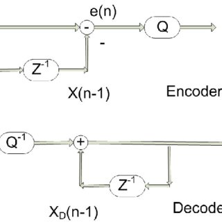 A simple DPCM encoder/ decoder block diagram. Qualcomm Inc