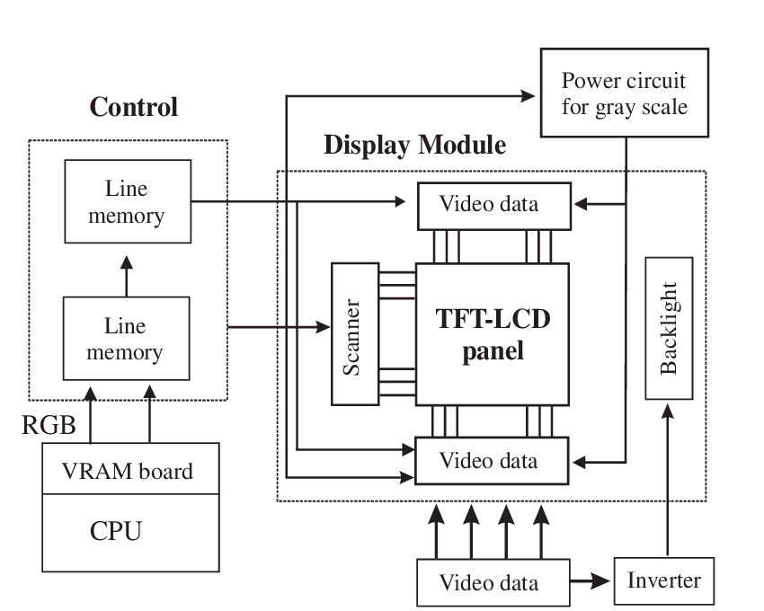 1: Schematic view of a poly-Si TFT-LCD panel that