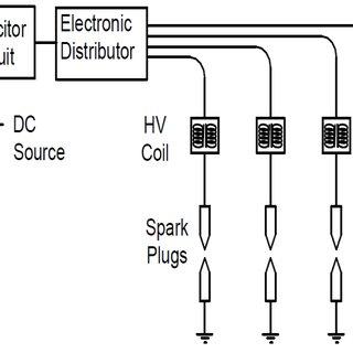 (PDF) Laser Spark Ignition in lean burn CNG Engine
