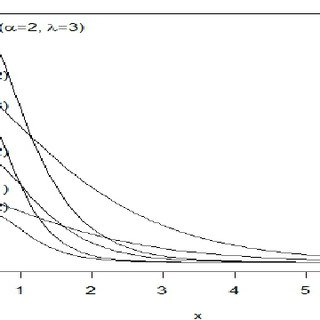 (PDF) Bayesian estimation and prediction for the