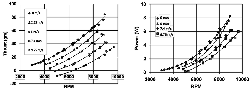 """Thrust and Power vs. RPM at different wind speeds for 5"""" 3"""