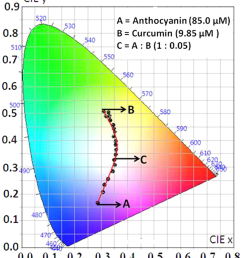cie 1931 diagram chromaticity plot for colour coordinates after mixing of pom extract with [ 850 x 955 Pixel ]