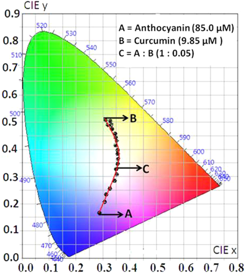 small resolution of cie 1931 diagram chromaticity plot for colour coordinates after mixing of pom extract with