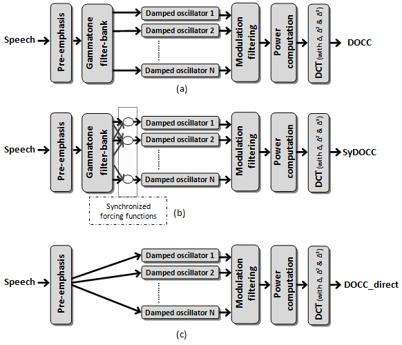 Block diagram of the damped oscillator based feature