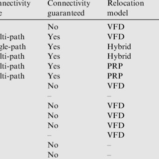 (PDF) Deployment schemes in wireless sensor network to