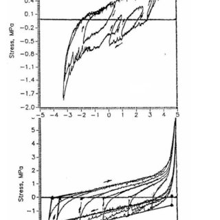 (a).Stress-strain curves of samples taken from the thin