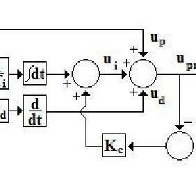 Figure G1: The block scheme of a PID controller with
