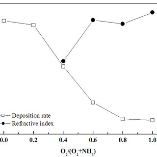 Deposition rate and refractive index of SiOxNy films as