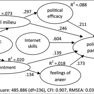 Theoretical model explaining political participation on