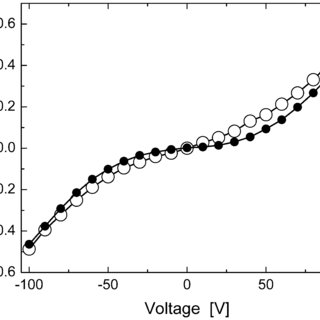 Current through DNA for the given input voltage: (line