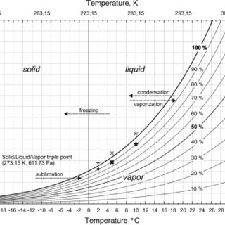 The saturated water vapor pressure curve with marked