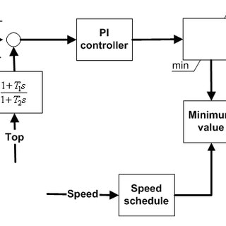 (PDF) GasTurboLib: Simulink Library for Gas Turbine Engine