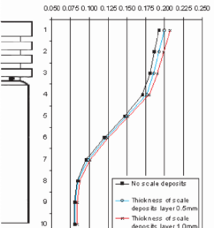 temperature distribution in the piston [ 850 x 995 Pixel ]