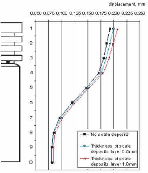 small resolution of temperature distribution in the piston