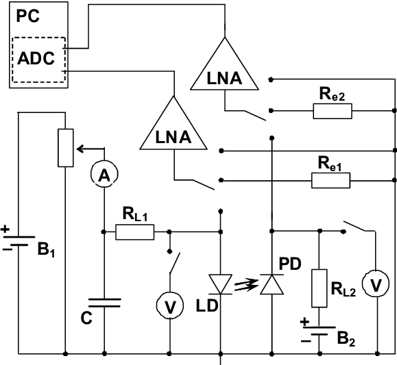 Experiment circuit: LD-laser diode, PD-photodetector, R L1