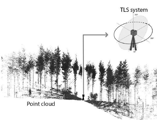 The principle of terrestrial laser scanning (TLS): TLS