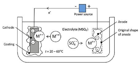 Basic principle of electroplating process (Ruotsalainen