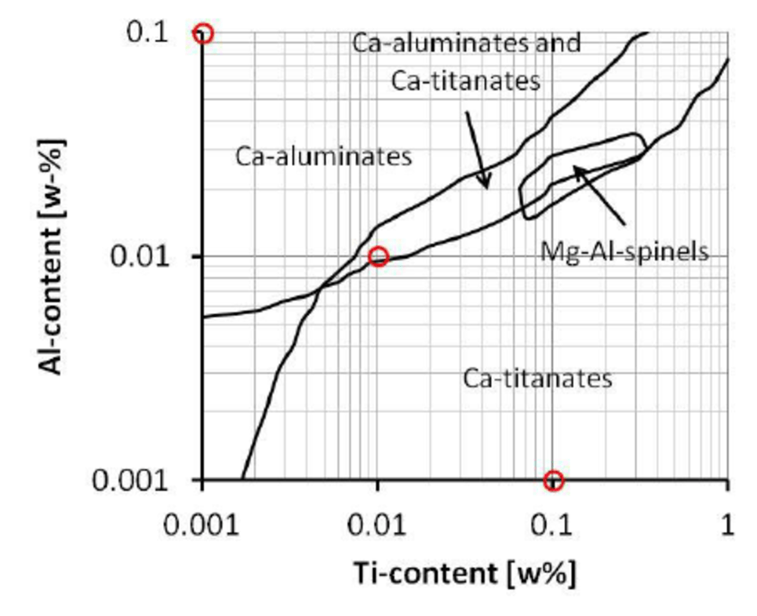 Phase stability diagram of inclusions for a steel