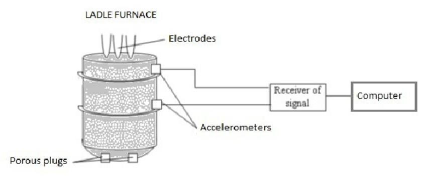 Monitoring system of stirring in ladle furnace using